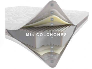 Colchón Project de Dorelan